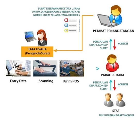Sistem Informasi Manajemen Arsip Dan Persuratan E Office